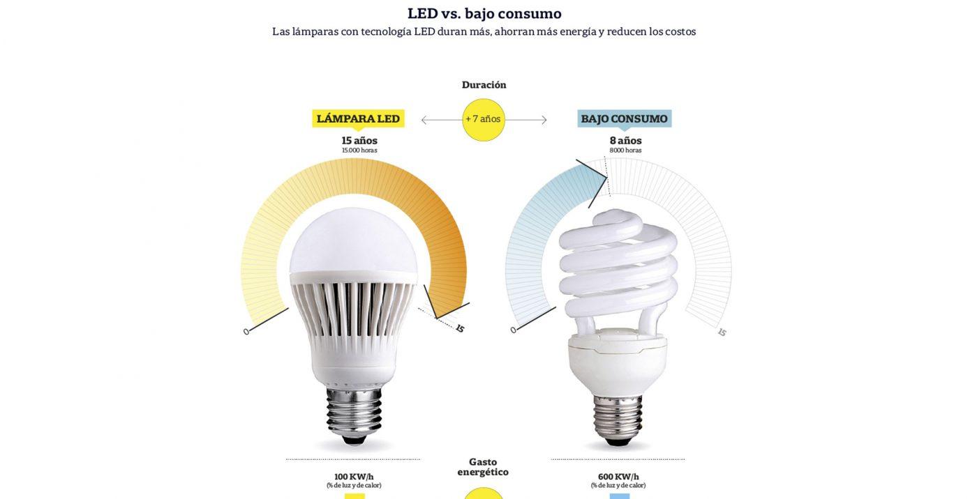 negocio LED Consumoduración usar lámparas y ahorro¿es CedxBo